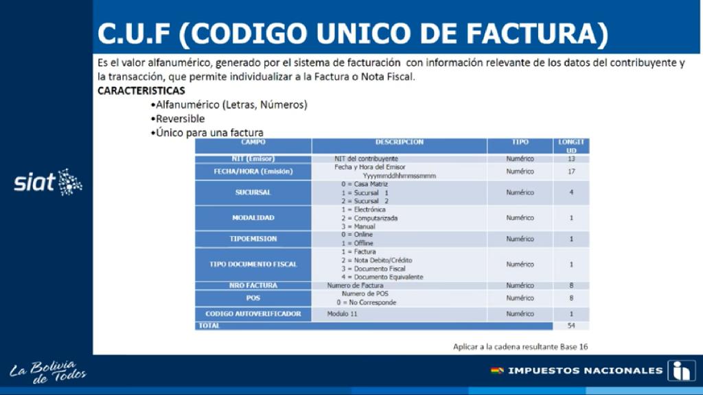 CUF - Código Único de Facturación